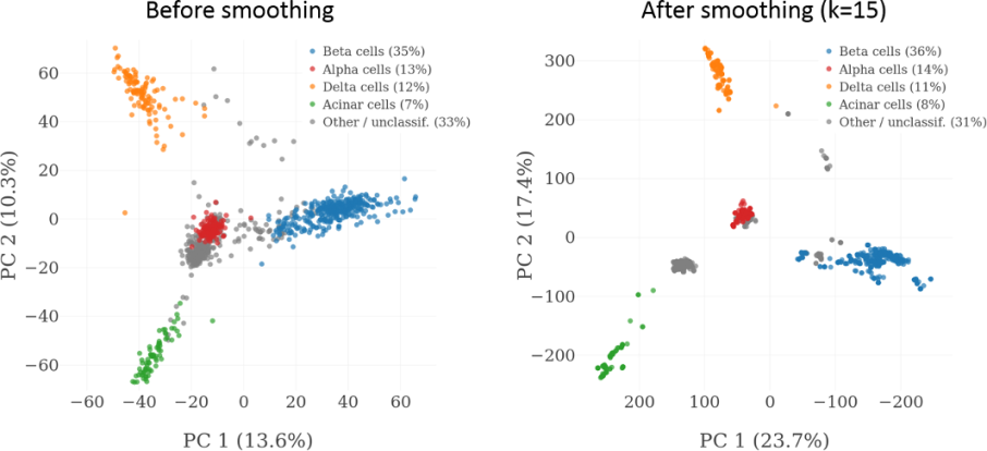 Separating the signal from the noise in scRNA-Seq data (new